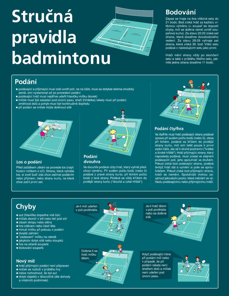 Pravidla Plakat:Sestava 1.qxd