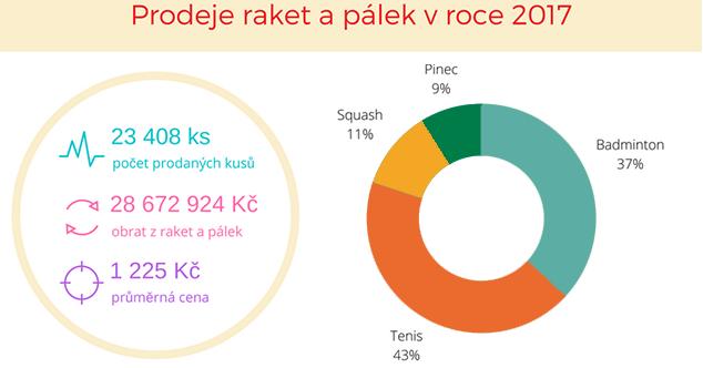 Raketový report 2017