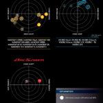Grafický přehled rozdělení řad badmintonových raket Yonex